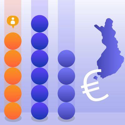 Grafik med cirklar (mynt) i olika höga staplar, euro-symbol och Finlandskarta.