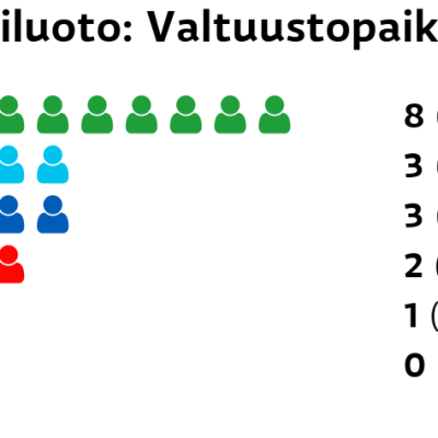 Hailuoto: Valtuustopaikat Keskusta: 8 paikkaa Perussuomalaiset: 3 paikkaa Kokoomus: 3 paikkaa SDP: 2 paikkaa Vihreät: 1 paikkaa Vasemmistoliitto: 0 paikkaa