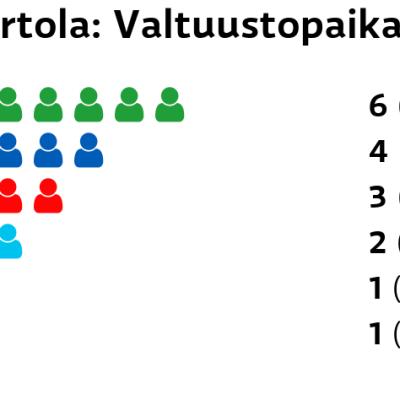 Hartola: Valtuustopaikat Keskusta: 6 paikkaa Kokoomus: 4 paikkaa SDP: 3 paikkaa Perussuomalaiset: 2 paikkaa Kristillisdemokraatit: 1 paikkaa Vihreät: 1 paikkaa