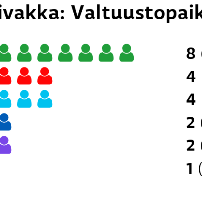 Toivakka: Valtuustopaikat Keskusta: 8 paikkaa SDP: 4 paikkaa Perussuomalaiset: 4 paikkaa Kokoomus: 2 paikkaa Kristillisdemokraatit: 2 paikkaa Vasemmistoliitto: 1 paikkaa