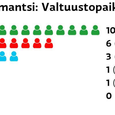Ilomantsi: Valtuustopaikat Keskusta: 10 paikkaa SDP: 6 paikkaa Perussuomalaiset: 3 paikkaa Vasemmistoliitto: 1 paikkaa Kristillisdemokraatit: 1 paikkaa Kokoomus: 0 paikkaa