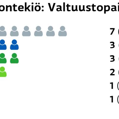 Enontekiö: Valtuustopaikat Muut ryhmät: 7 paikkaa Kokoomus: 3 paikkaa Keskusta: 3 paikkaa Vihreät: 2 paikkaa Perussuomalaiset: 1 paikkaa Kristillisdemokraatit: 1 paikkaa