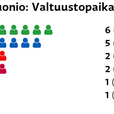 Muonio: Valtuustopaikat Keskusta: 6 paikkaa Kokoomus: 5 paikkaa SDP: 2 paikkaa Vasemmistoliitto: 2 paikkaa Kristillisdemokraatit: 1 paikkaa Perussuomalaiset: 1 paikkaa