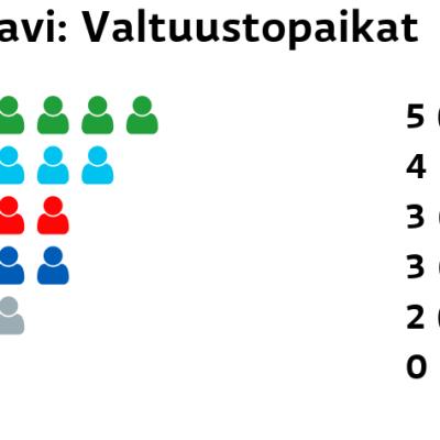 Kaavi: Valtuustopaikat Keskusta: 5 paikkaa Perussuomalaiset: 4 paikkaa SDP: 3 paikkaa Kokoomus: 3 paikkaa Muut ryhmät: 2 paikkaa Kristillisdemokraatit: 0 paikkaa