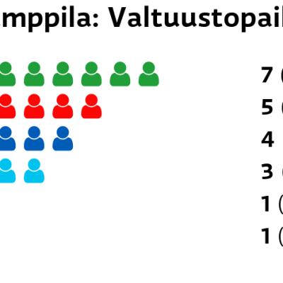 Humppila: Valtuustopaikat Keskusta: 7 paikkaa SDP: 5 paikkaa Kokoomus: 4 paikkaa Perussuomalaiset: 3 paikkaa Vasemmistoliitto: 1 paikkaa Vihreät: 1 paikkaa