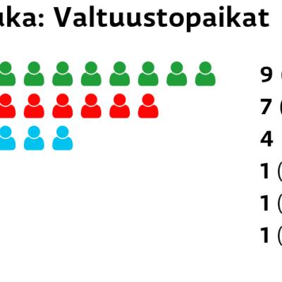 Juuka: Valtuustopaikat Keskusta: 9 paikkaa SDP: 7 paikkaa Perussuomalaiset: 4 paikkaa Kokoomus: 1 paikkaa Kristillisdemokraatit: 1 paikkaa Vihreät: 1 paikkaa