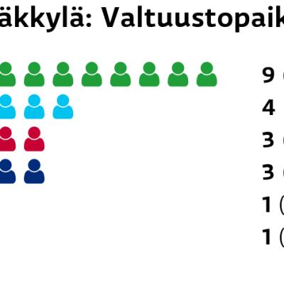 Rääkkylä: Valtuustopaikat Keskusta: 9 paikkaa Perussuomalaiset: 4 paikkaa Vasemmistoliitto: 3 paikkaa Sininen tulevaisuus: 3 paikkaa SDP: 1 paikkaa Kristillisdemokraatit: 1 paikkaa