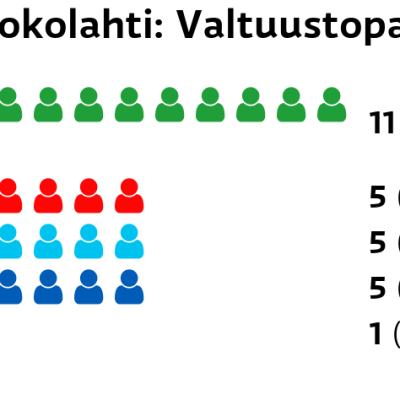 Ruokolahti: Valtuustopaikat Keskusta: 11 paikkaa SDP: 5 paikkaa Perussuomalaiset: 5 paikkaa Kokoomus: 5 paikkaa Kristillisdemokraatit: 1 paikkaa