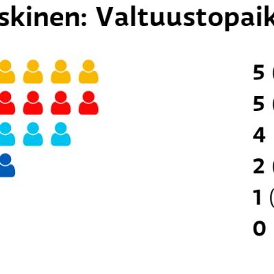 Kaskinen: Valtuustopaikat RKP: 5 paikkaa SDP: 5 paikkaa Perussuomalaiset: 4 paikkaa Kokoomus: 2 paikkaa Vasemmistoliitto: 1 paikkaa Vihreät: 0 paikkaa