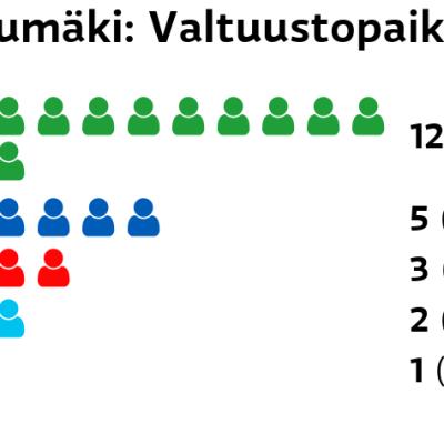 Luumäki: Valtuustopaikat Keskusta: 12 paikkaa Kokoomus: 5 paikkaa SDP: 3 paikkaa Perussuomalaiset: 2 paikkaa Kristillisdemokraatit: 1 paikkaa