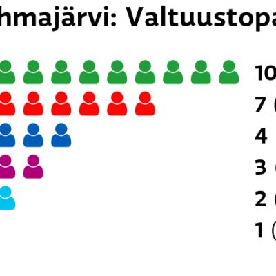 Tohmajärvi: Valtuustopaikat Keskusta: 10 paikkaa SDP: 7 paikkaa Kokoomus: 4 paikkaa Liike Nyt: 3 paikkaa Perussuomalaiset: 2 paikkaa Kristillisdemokraatit: 1 paikkaa