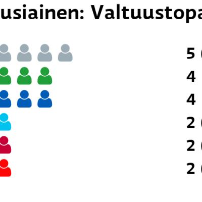Nousiainen: Valtuustopaikat Muut ryhmät: 5 paikkaa Keskusta: 4 paikkaa Kokoomus: 4 paikkaa Perussuomalaiset: 2 paikkaa Vasemmistoliitto: 2 paikkaa SDP: 2 paikkaa