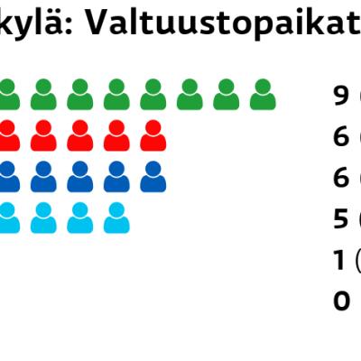 Säkylä: Valtuustopaikat Keskusta: 9 paikkaa SDP: 6 paikkaa Kokoomus: 6 paikkaa Perussuomalaiset: 5 paikkaa Vasemmistoliitto: 1 paikkaa Vihreät: 0 paikkaa