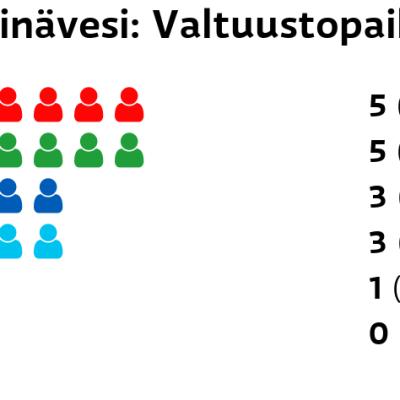 Heinävesi: Valtuustopaikat SDP: 5 paikkaa Keskusta: 5 paikkaa Kokoomus: 3 paikkaa Perussuomalaiset: 3 paikkaa Muut ryhmät: 1 paikkaa Kristillisdemokraatit: 0 paikkaa