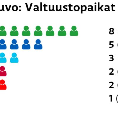 Sauvo: Valtuustopaikat Keskusta: 8 paikkaa Kokoomus: 5 paikkaa Perussuomalaiset: 3 paikkaa Vasemmistoliitto: 2 paikkaa SDP: 2 paikkaa Vihreät: 1 paikkaa