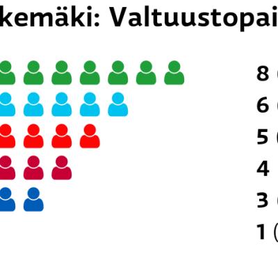 Kokemäki: Valtuustopaikat Keskusta: 8 paikkaa Perussuomalaiset: 6 paikkaa SDP: 5 paikkaa Vasemmistoliitto: 4 paikkaa Kokoomus: 3 paikkaa Kristillisdemokraatit: 1 paikkaa