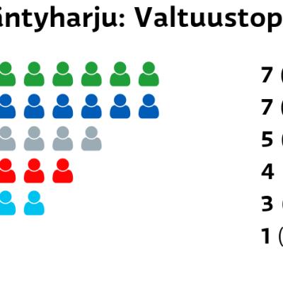Mäntyharju: Valtuustopaikat Keskusta: 7 paikkaa Kokoomus: 7 paikkaa Muut ryhmät: 5 paikkaa SDP: 4 paikkaa Perussuomalaiset: 3 paikkaa Kristillisdemokraatit: 1 paikkaa