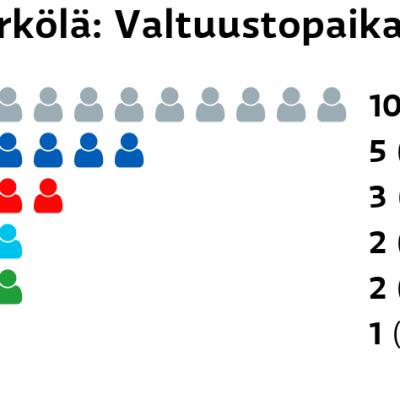 Kärkölä: Valtuustopaikat Muut ryhmät: 10 paikkaa Kokoomus: 5 paikkaa SDP: 3 paikkaa Perussuomalaiset: 2 paikkaa Keskusta: 2 paikkaa Vasemmistoliitto: 1 paikkaa