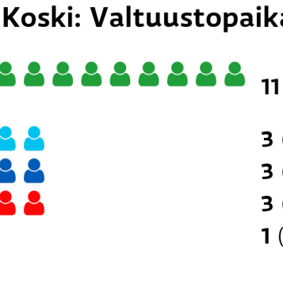 Tl. Koski: Valtuustopaikat Keskusta: 11 paikkaa Perussuomalaiset: 3 paikkaa Kokoomus: 3 paikkaa SDP: 3 paikkaa Vihreät: 1 paikkaa