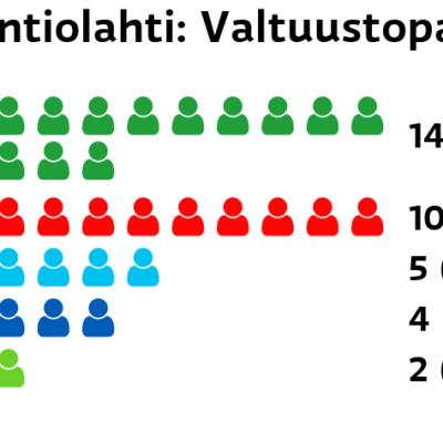Kontiolahti: Valtuustopaikat Keskusta: 14 paikkaa SDP: 10 paikkaa Perussuomalaiset: 5 paikkaa Kokoomus: 4 paikkaa Vihreät: 2 paikkaa