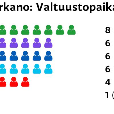 Parkano: Valtuustopaikat Keskusta: 8 paikkaa Kristillisdemokraatit: 6 paikkaa Kokoomus: 6 paikkaa Perussuomalaiset: 6 paikkaa SDP: 4 paikkaa Vasemmistoliitto: 1 paikkaa