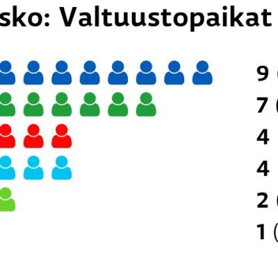 Rusko: Valtuustopaikat Kokoomus: 9 paikkaa Keskusta: 7 paikkaa SDP: 4 paikkaa Perussuomalaiset: 4 paikkaa Vihreät: 2 paikkaa Vasemmistoliitto: 1 paikkaa