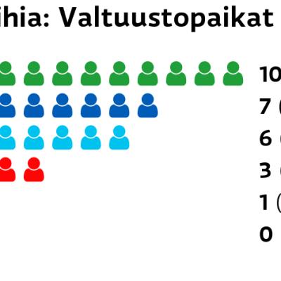Laihia: Valtuustopaikat Keskusta: 10 paikkaa Kokoomus: 7 paikkaa Perussuomalaiset: 6 paikkaa SDP: 3 paikkaa Vasemmistoliitto: 1 paikkaa Kristillisdemokraatit: 0 paikkaa