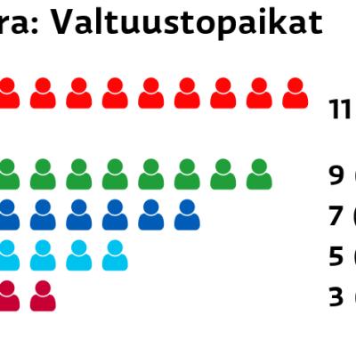 Eura: Valtuustopaikat SDP: 11 paikkaa Keskusta: 9 paikkaa Kokoomus: 7 paikkaa Perussuomalaiset: 5 paikkaa Vasemmistoliitto: 3 paikkaa
