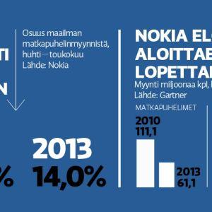 Nokia menetti johtoaseman