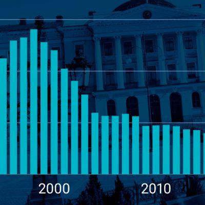 Suomen budjetin korkokulut ovat alimmillaan 30 vuoteen