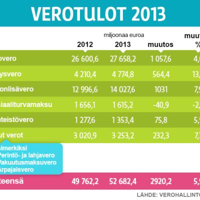 Grafiikka 2012 ja 2013 vuoden verotuloista ja niiden välisestä muutoksesta.