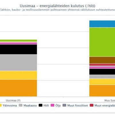 Uusimaa on muuta maata riippuvaisempi ulkomaisesta uraanista, maakaasusta ja kivihiilestä.