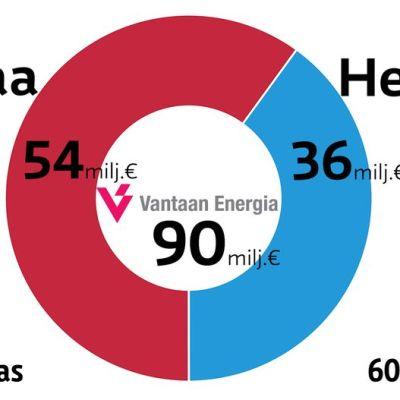 Vantaan Energian Fennovoima-sijoituksen jakautuminen omistajakaupunkien ja näiden asukkaiden mukaan.
