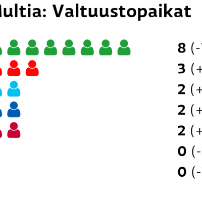 Multia: Valtuustopaikat Keskusta: 8 paikkaa SDP: 3 paikkaa Perussuomalaiset: 2 paikkaa Kokoomus: 2 paikkaa Vasemmistoliitto: 2 paikkaa Vihreät: 0 paikkaa Kristillisdemokraatit: 0 paikkaa