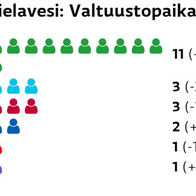 Pielavesi: Valtuustopaikat Keskusta: 11 paikkaa Perussuomalaiset: 3 paikkaa Vasemmistoliitto: 3 paikkaa Kokoomus: 2 paikkaa SDP: 1 paikkaa Kristillisdemokraatit: 1 paikkaa