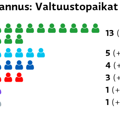 Kannus: Valtuustopaikat Keskusta: 13 paikkaa Perussuomalaiset: 5 paikkaa Kokoomus: 4 paikkaa SDP: 3 paikkaa Kristillisdemokraatit: 1 paikkaa Muut ryhmät: 1 paikkaa