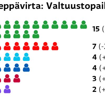 Leppävirta: Valtuustopaikat Keskusta: 15 paikkaa SDP: 7 paikkaa Perussuomalaiset: 4 paikkaa Kokoomus: 4 paikkaa Vasemmistoliitto: 3 paikkaa Kristillisdemokraatit: 2 paikkaa