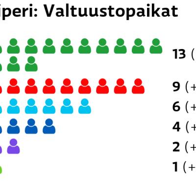 Liperi: Valtuustopaikat Keskusta: 13 paikkaa SDP: 9 paikkaa Perussuomalaiset: 6 paikkaa Kokoomus: 4 paikkaa Kristillisdemokraatit: 2 paikkaa Vihreät: 1 paikkaa