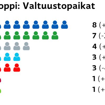 Loppi: Valtuustopaikat Kokoomus: 8 paikkaa Keskusta: 7 paikkaa Muut ryhmät: 4 paikkaa Perussuomalaiset: 3 paikkaa SDP: 3 paikkaa Vasemmistoliitto: 1 paikkaa Vihreät: 1 paikkaa