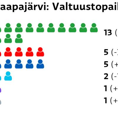 Haapajärvi: Valtuustopaikat Keskusta: 13 paikkaa SDP: 5 paikkaa Kokoomus: 5 paikkaa Perussuomalaiset: 2 paikkaa Kristillisdemokraatit: 1 paikkaa Muut ryhmät: 1 paikkaa