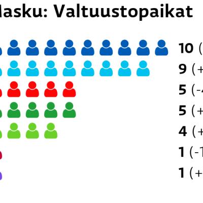 Masku: Valtuustopaikat Kokoomus: 10 paikkaa Perussuomalaiset: 9 paikkaa SDP: 5 paikkaa Keskusta: 5 paikkaa Vihreät: 4 paikkaa Vasemmistoliitto: 1 paikkaa Kristillisdemokraatit: 1 paikkaa
