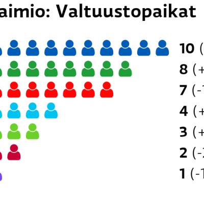 Paimio: Valtuustopaikat Kokoomus: 10 paikkaa Keskusta: 8 paikkaa SDP: 7 paikkaa Perussuomalaiset: 4 paikkaa Vihreät: 3 paikkaa Vasemmistoliitto: 2 paikkaa Kristillisdemokraatit: 1 paikkaa