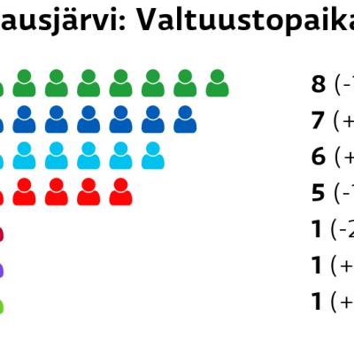 Hausjärvi: Valtuustopaikat Keskusta: 8 paikkaa Kokoomus: 7 paikkaa Perussuomalaiset: 6 paikkaa SDP: 5 paikkaa Vasemmistoliitto: 1 paikkaa Kristillisdemokraatit: 1 paikkaa Vihreät: 1 paikkaa