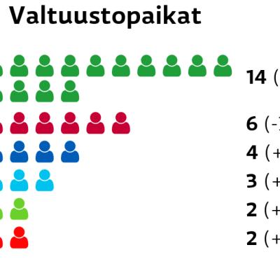 Ii: Valtuustopaikat Keskusta: 14 paikkaa Vasemmistoliitto: 6 paikkaa Kokoomus: 4 paikkaa Perussuomalaiset: 3 paikkaa Vihreät: 2 paikkaa SDP: 2 paikkaa