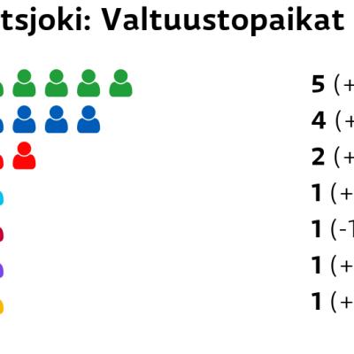 Utsjoki: Valtuustopaikat Keskusta: 5 paikkaa Kokoomus: 4 paikkaa SDP: 2 paikkaa Perussuomalaiset: 1 paikkaa Vasemmistoliitto: 1 paikkaa Kristillisdemokraatit: 1 paikkaa RKP: 1 paikkaa