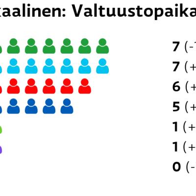 Ikaalinen: Valtuustopaikat Keskusta: 7 paikkaa Perussuomalaiset: 7 paikkaa SDP: 6 paikkaa Kokoomus: 5 paikkaa Vihreät: 1 paikkaa Kristillisdemokraatit: 1 paikkaa Vasemmistoliitto: 0 paikkaa