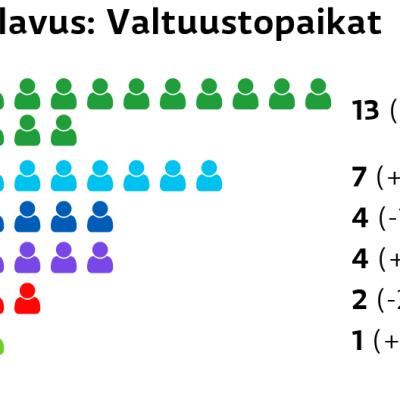 Alavus: Valtuustopaikat Keskusta: 13 paikkaa Perussuomalaiset: 7 paikkaa Kokoomus: 4 paikkaa Kristillisdemokraatit: 4 paikkaa SDP: 2 paikkaa Vihreät: 1 paikkaa