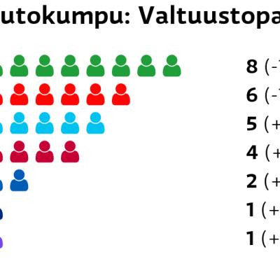 Outokumpu: Valtuustopaikat Keskusta: 8 paikkaa SDP: 6 paikkaa Perussuomalaiset: 5 paikkaa Vasemmistoliitto: 4 paikkaa Kokoomus: 2 paikkaa Sininen tulevaisuus: 1 paikkaa Kristillisdemokraatit: 1 paikkaa
