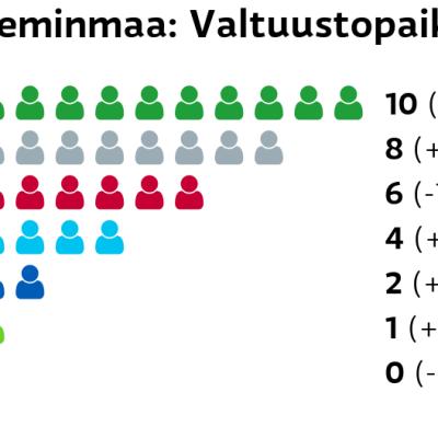Keminmaa: Valtuustopaikat Keskusta: 10 paikkaa Muut ryhmät: 8 paikkaa Vasemmistoliitto: 6 paikkaa Perussuomalaiset: 4 paikkaa Kokoomus: 2 paikkaa Vihreät: 1 paikkaa SDP: 0 paikkaa