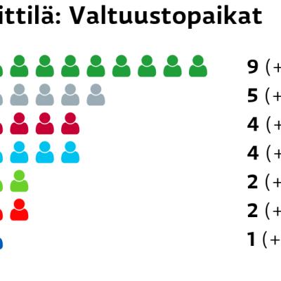 Kittilä: Valtuustopaikat Keskusta: 9 paikkaa Muut ryhmät: 5 paikkaa Vasemmistoliitto: 4 paikkaa Perussuomalaiset: 4 paikkaa Vihreät: 2 paikkaa SDP: 2 paikkaa Kokoomus: 1 paikkaa